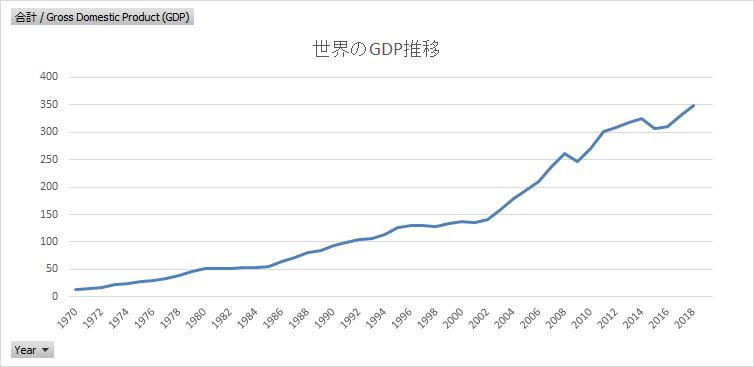 世界のGDP推移