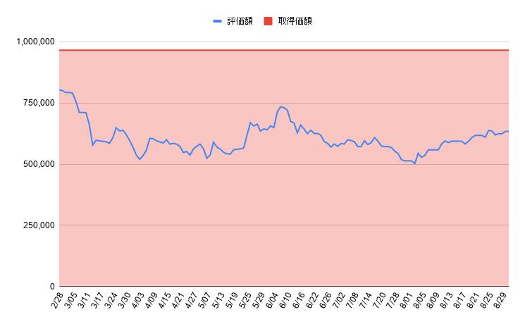 2月末からの評価額推移