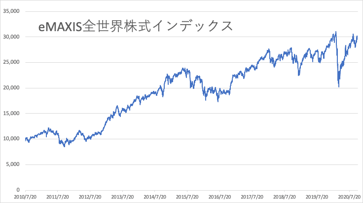 eMAXIS全世界株式インデックス