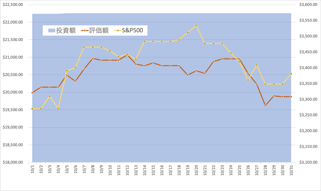 投資額と評価額の推移