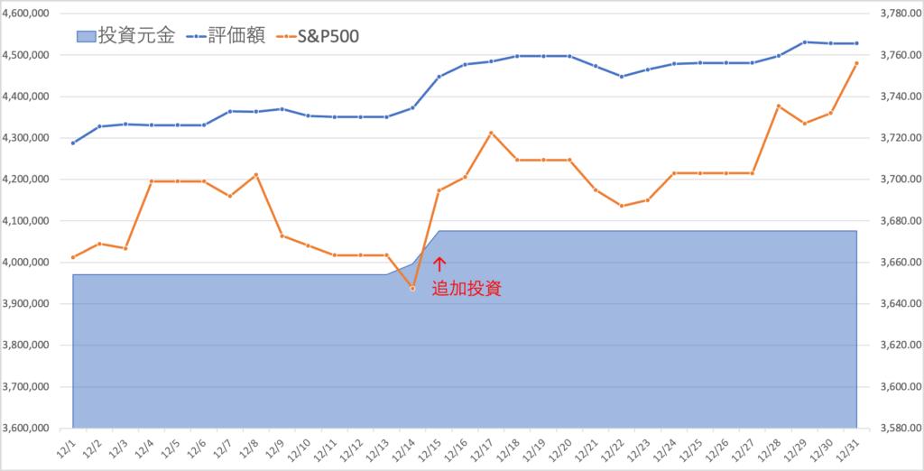 今月の評価額の推移